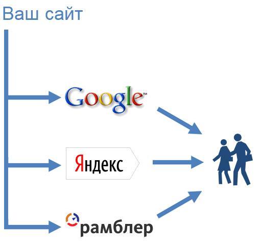 Индексация в ПС http://33rf.ru